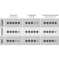 Trickstuff Power Bremsbeläge - für Trickstuff Maxima / Hope Tech V4